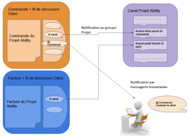 Communication interne ERP CRM Odoo